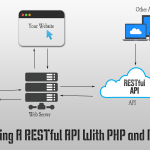 Creating A RESTful API With PHP and MySQL