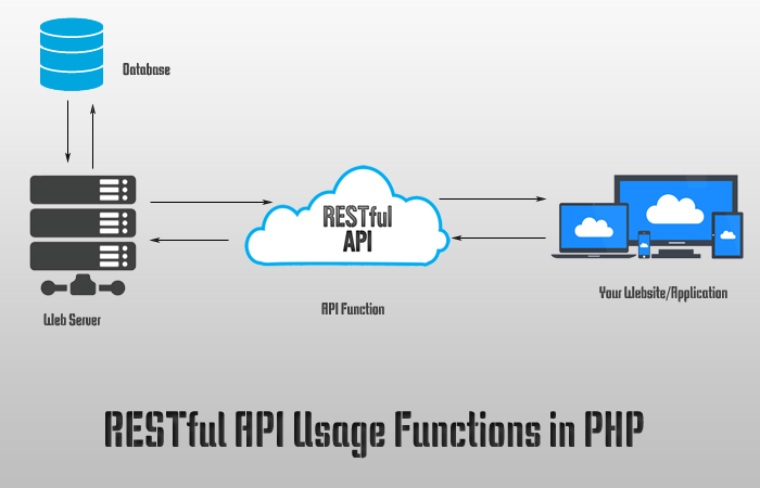 RESTful API Usage Functions in PHP