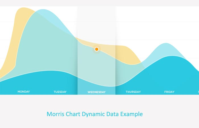 Morris.js Dynamic Data Example PHP Mysql