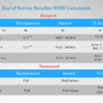 End of Service Benefits (ESB) Calculation Saudi Arabia