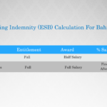 Bahrain Indemnity Calculation